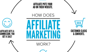 Affiliate Marketing là gì ?