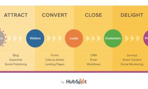 Các bước thực hiện Inbound Marketing