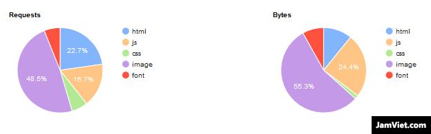 Công cụ WebPage Test còn cung cấp biểu đồ trực quan