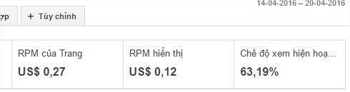 Báo cáo RPM của Google Adsense
