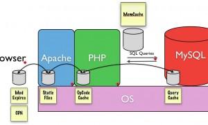Mô phỏng các kỹ thuật cache trên một server