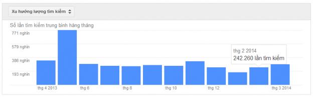 Đầu tiên các bạn nhìn thấy Search Trend - xu hướng, từ khóa này có xu hướng theo mùa nè