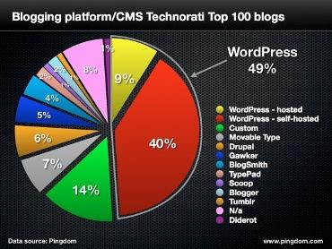 Biểu đồ thể hiện thị phần của các blog platform