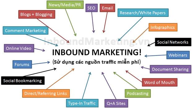 Các công cụ phục vụ cho Inbound Marketing