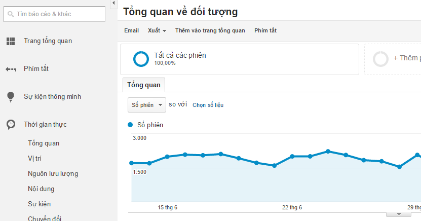 Một trong số các website của Jam sử dụng Google Analytics