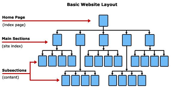 Layout cơ bản của một website ( ảnh của bruceclay.com )