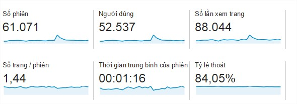 Tỉ lệ thoát ( bounce rate ) trên website của Jam