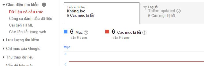 Lỗi rich snippet được thông báo trong Google Webmaster