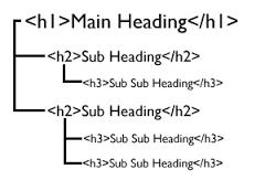 Heading và bố trí sub-heading