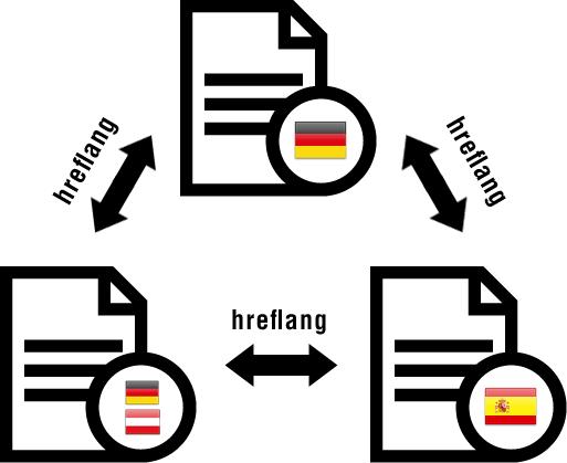 Thẻ Hreflang giúp khai báo website đa ngôn ngữ