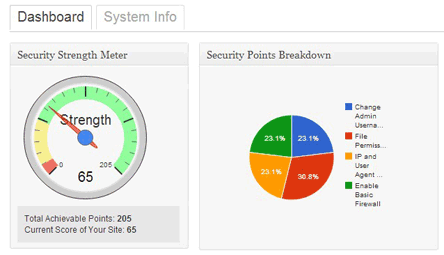 Biểu đồ tình trạng bảo mật trong plugin