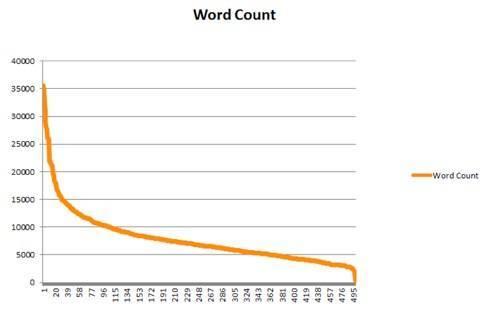 Số từ trong bài viết ảnh hưởng trực tiếp tới backlink từ mạng xã hội