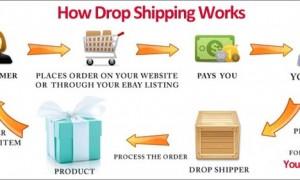 Hình ảnh mô phỏng Drop shipping