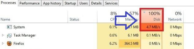 Mở task Manager lên thấy báo load 100%