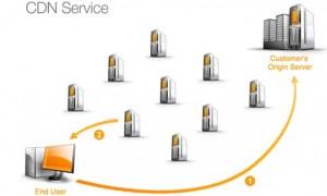 Mô phỏng sự hoạt động của Content Delivery Network