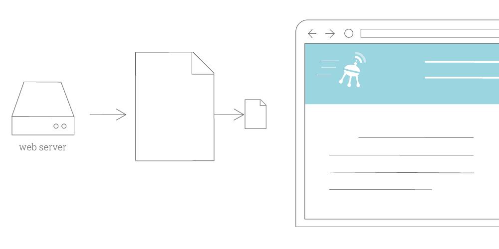 Mô tả phương thức nén website trước khi gửi tới trình duyệt