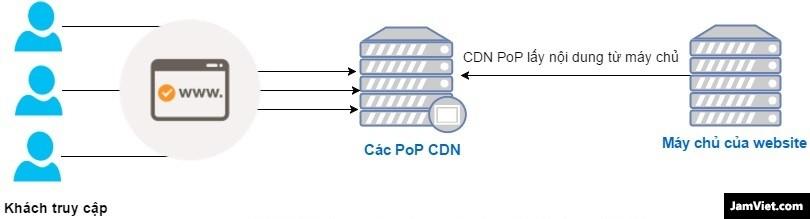 Khi sử dụng CDN để phân phối nội dung web - ảnh Thạch Phạm