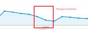 Dự đoán thời điểm xảy ra vấn đề với website