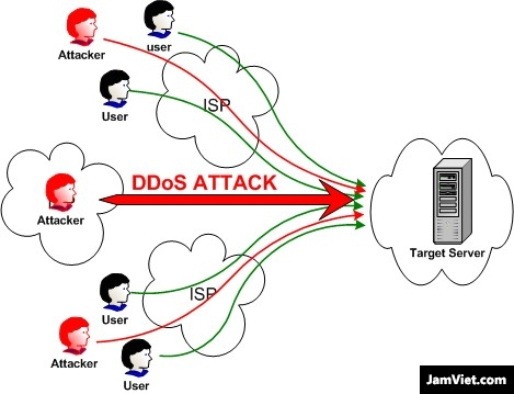 Mô phỏng một cuộc tấn công DDOS