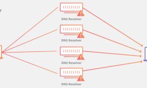 DDOS attact - cách thức mô phỏng tấn công DDOS
