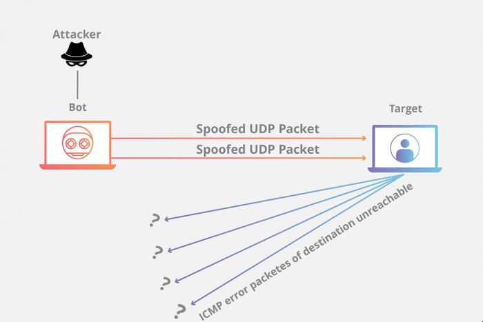 Kiểu tấn công qua UDP dễ gây chết server nhất