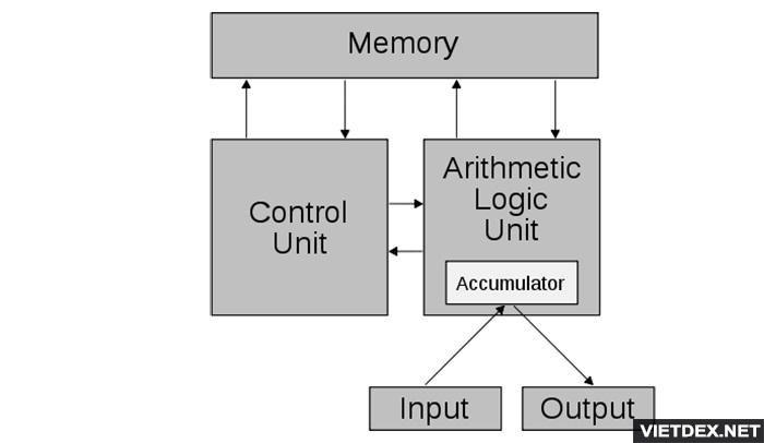Cấu tạo bên trong của CPU gồm những gì?
