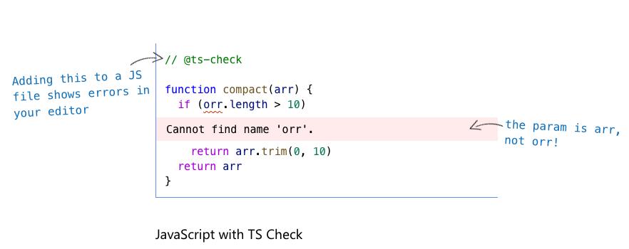 Ngôn ngữ lập trình TypeScript bắt lỗi ngay tại trình Editor